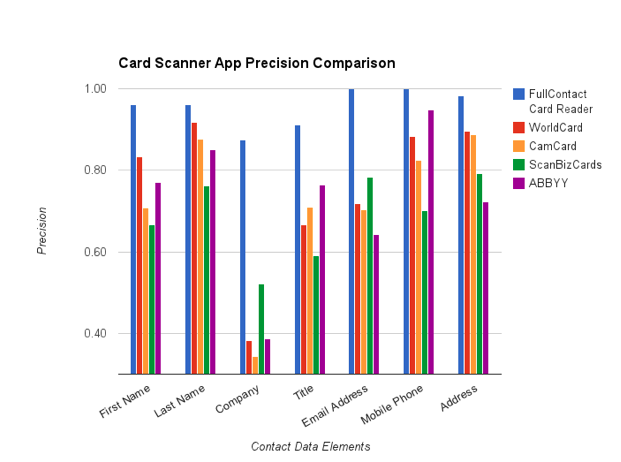 iPhone Business Card Reader Precision Comparison