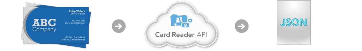 FullContact Business Card Reader API - How It Works