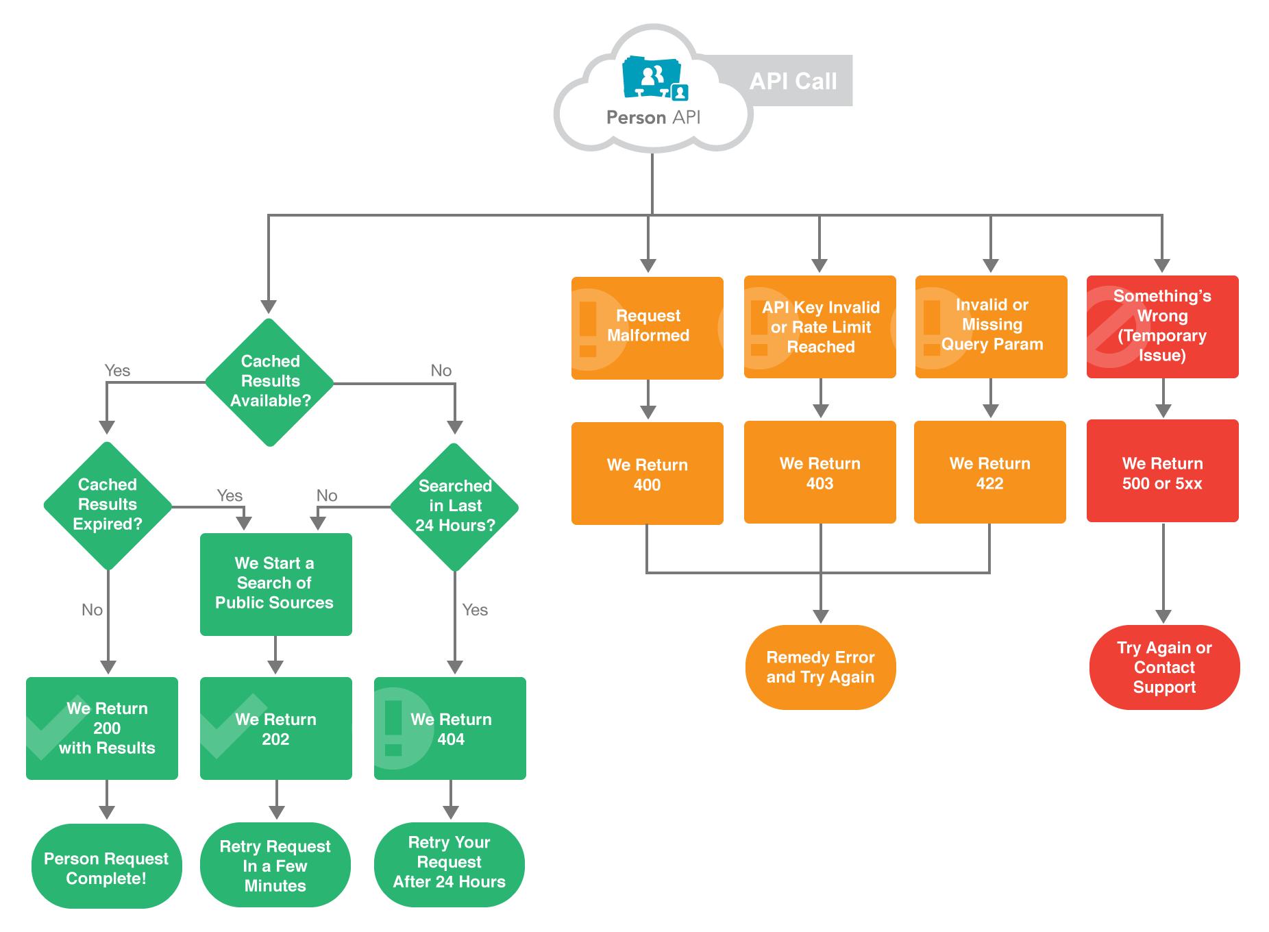 FullContact Person API Flow Diagram