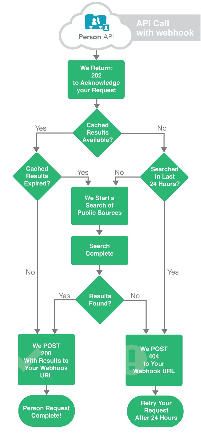FullContact Person API Webhooks Flow Diagram
